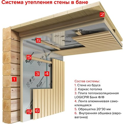 Теплоизоляционная PIR-плита LOGICPIR Баня 50x585x1185 мм